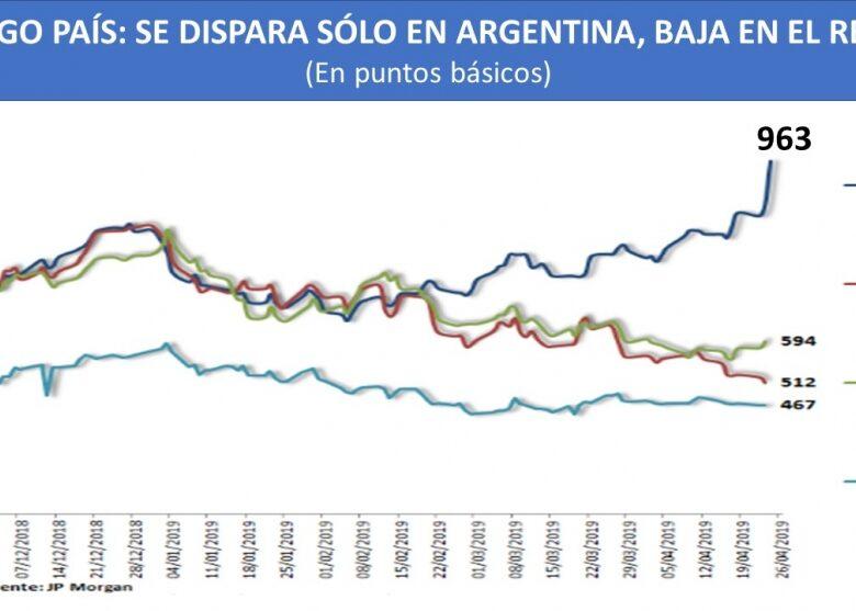se-dispara-el-riesgo-pas-se-complica-el-dlar-y-los-amigos-de-macri-ahora-liquidan-bonos-argentinos-2019-04-24