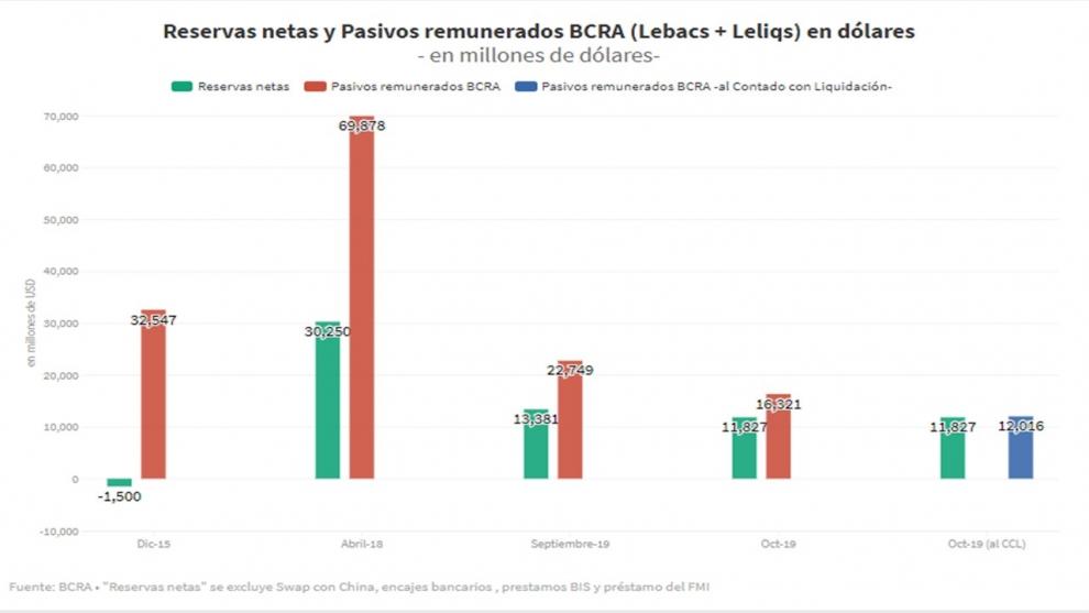 se-larg-el-rpido-desarme-de-las-leliqs-el-impacto-en-la-tasa-de-inters-de-plazo-fijos-el-dlar-y-la-inflacin-2019-10-29