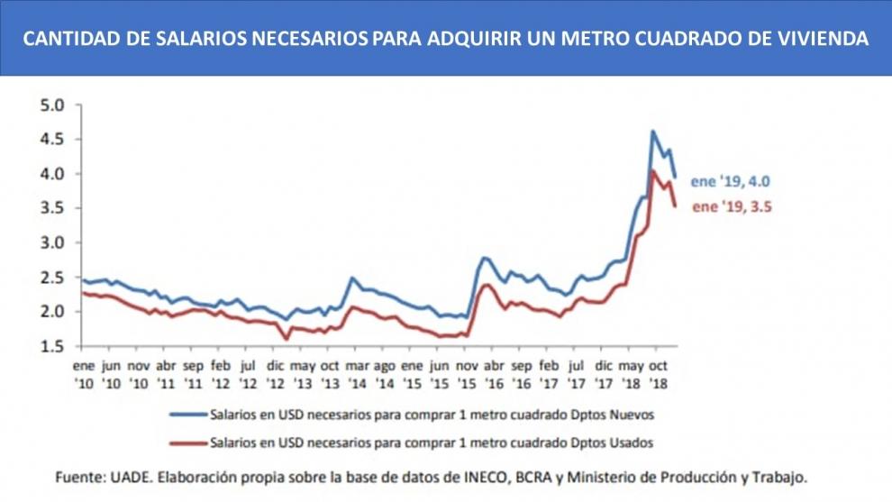 se-necesitan-4-salarios-para-comprar-un-metro-cuadrado-de-vivienda-nueva-un-mximo-de-la-ltima-dcada-2019-02-17