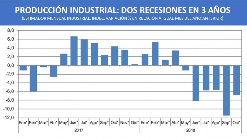 se-profundiza-la-recesin-industrial-en-octubre-cay-68-2018-12-04