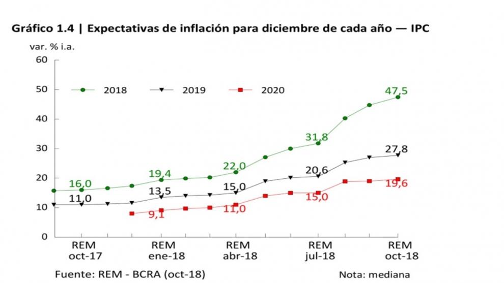 segn-el-rem-ahora-el-pronstico-de-la-inflacin-para-el-ao-es-del-475-2018-11-02