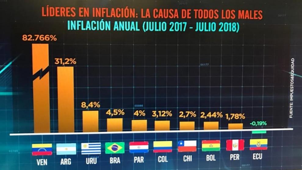 segn-elypsis-la-inflacin-se-aceler-en-agosto-tendr-un-piso-del-3-y-podra-llegar-al-4-2018-08-22