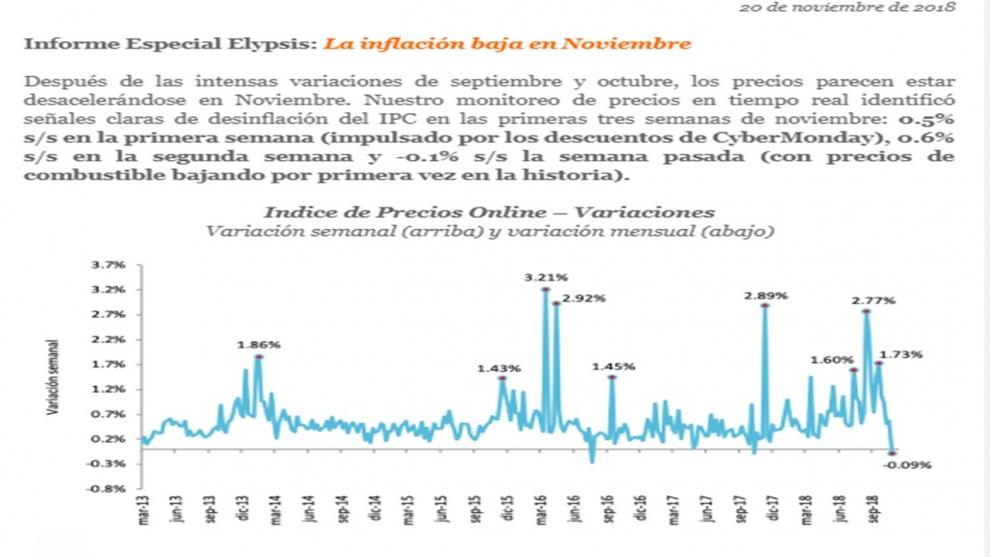 segn-elypsis-la-inflacion-se-desaceler-al-27-en-noviembre-y-podra-ser-2-en-diciembre-2018-11-20