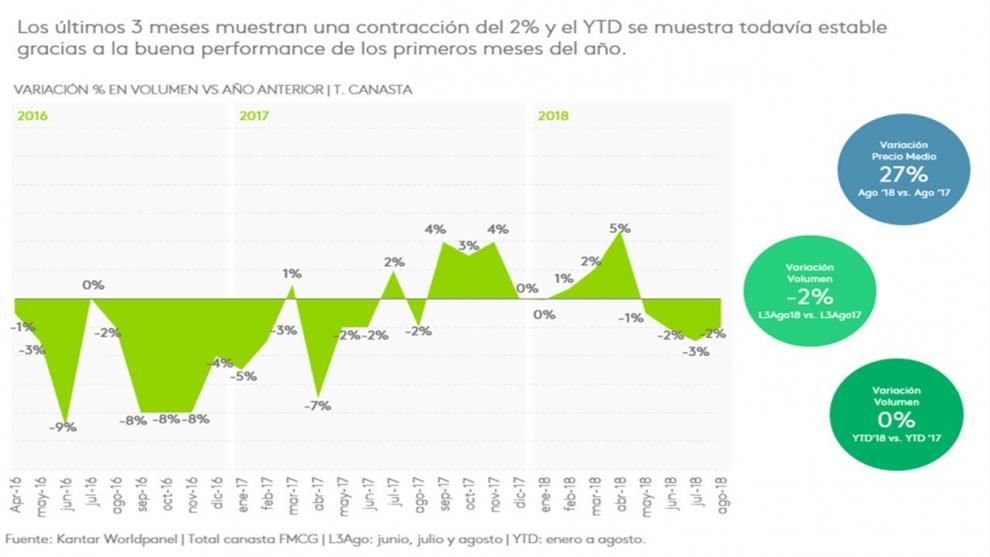 segn-kantar-el-consumo-masivo-volvi-a-caer-2-en-agosto-y-acumula-4-meses-consecutivos-de-contraccin-2018-10-08