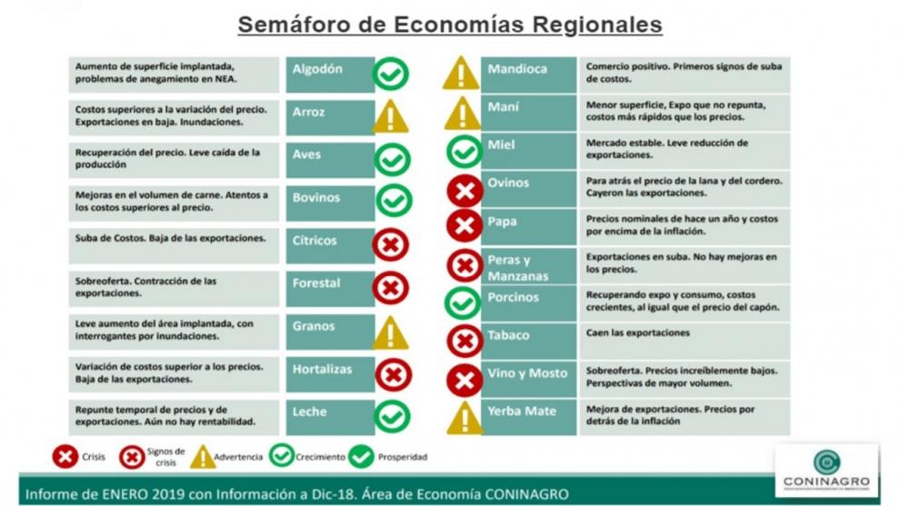 semforo-de-economas-regionales-pese-a-la-devaluacin-8-muestran-signos-de-crisis-2019-02-15