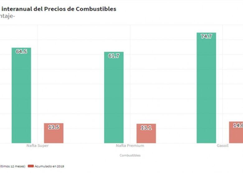 sin-precios-cuidados-la-nafta-subi-65-y-el-gasoil-74-en-el-ltimo-ao-2019-05-06