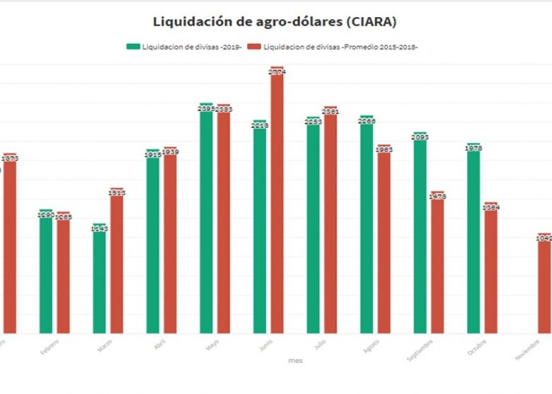 suba-o-actualizacin-de-las-retenciones-a-las-exportaciones-agrcolas-2019-12-16