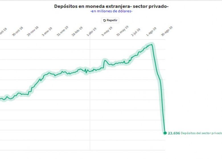 tablero-de-control-de-la-crisis-ltimos-datos-de-depsitos-en-dlares-plazos-fijos-y-reservas-reales-del-banco-central-2019-09-10