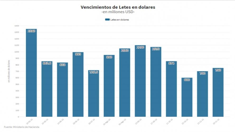 test-permanente-hasta-la-eleccin-los-vencimientos-de-letes-y-lecaps-la-deuda-de-corto-plazo-en-dlares-y-pesos-2019-05-08