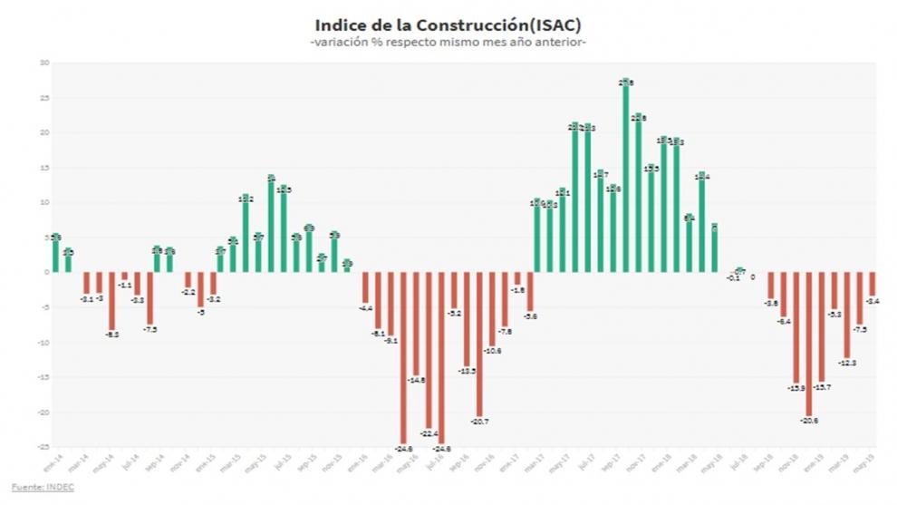 tras-9-meses-de-caida-desde-el-fondo-del-pozo-la-construccin-da-seales-de-recuperacin-2019-07-05