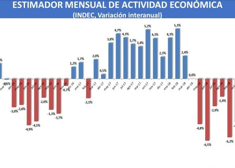 tras-el-dato-de-actividad-de-enero-la-recesin-toc-piso-y-empez-la-recuperacin-2019-03-29