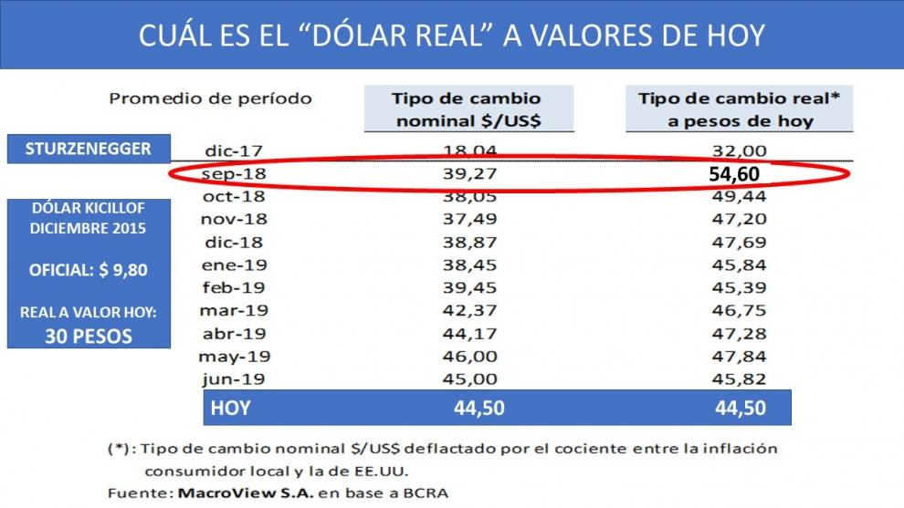 tras-la-suba-de-esta-semana-el-clculo-del-dlar-real-actualizado-el-dlar-a-4450-pesos-es-caro-o-barato-2019-07-27