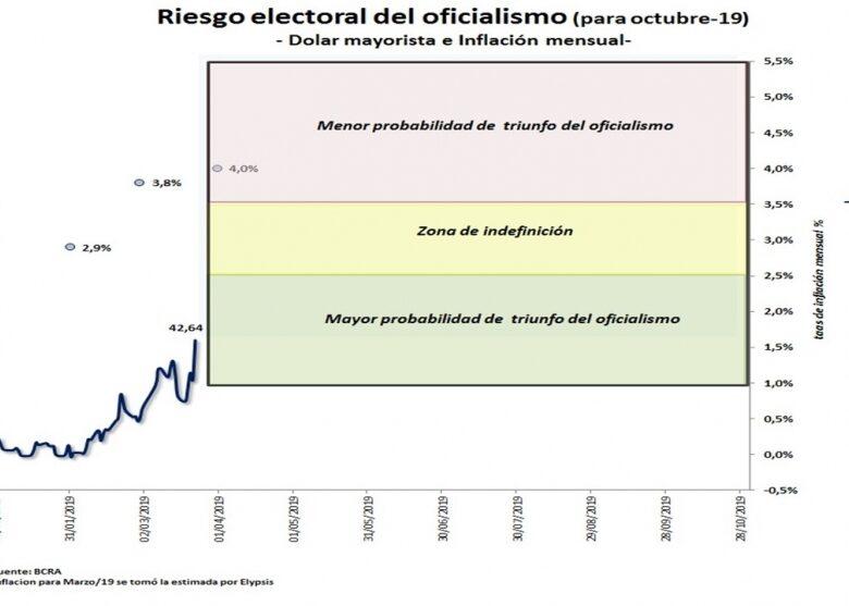 tres-escenarios-electorales-segn-qu-pase-con-el-dlar-y-la-inflacin-hasta-octubre-2019-03-28