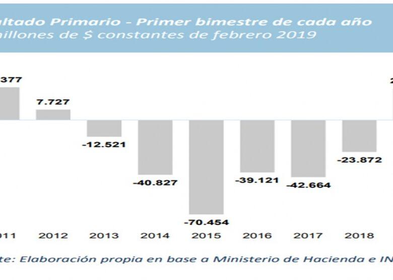 una-radiografa-de-las-cuentas-fiscales-del-primer-bimestre-del-ao-2019-03-22